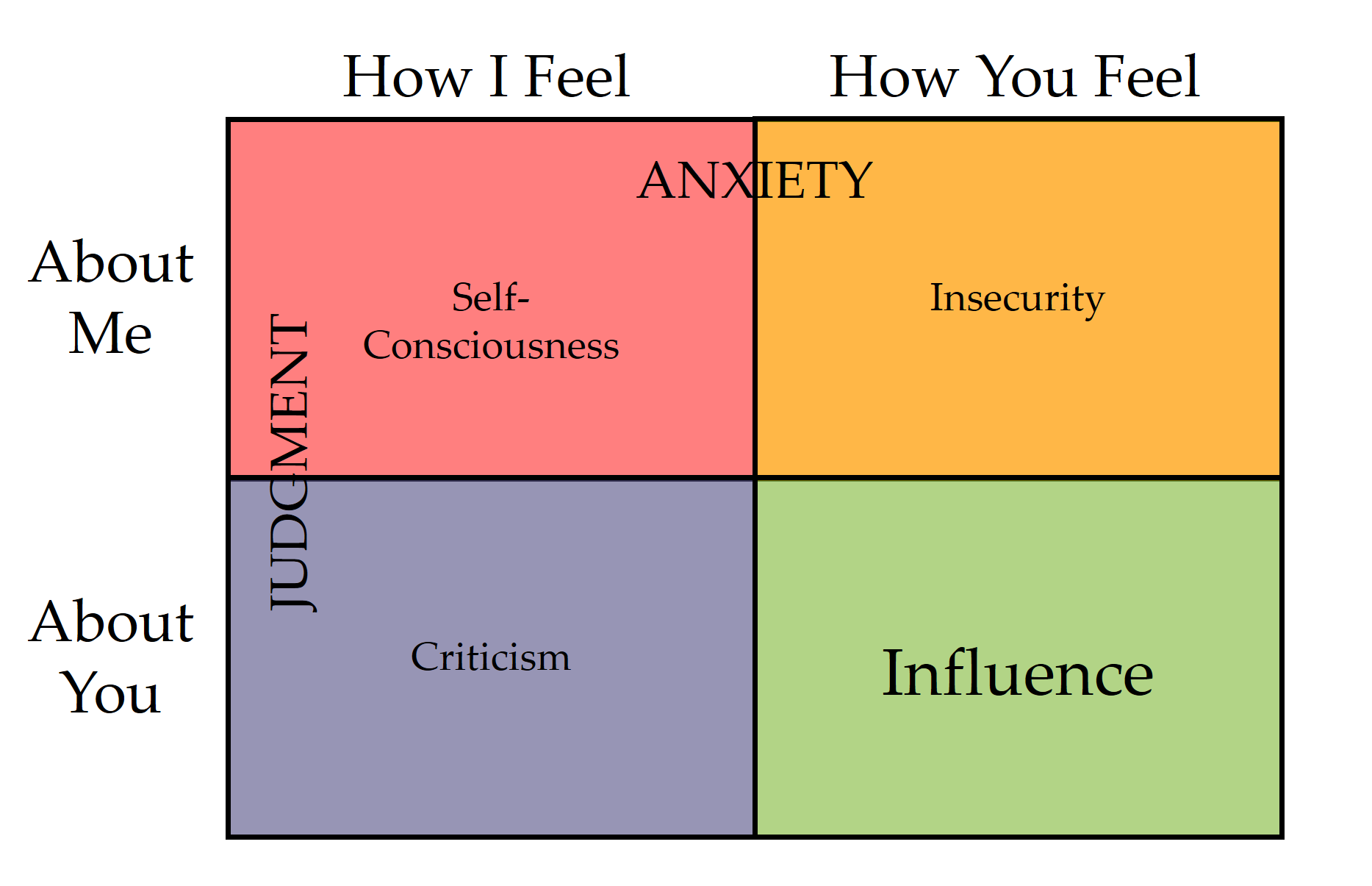 The Influence Quadrant